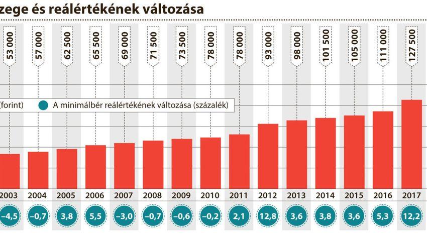 Februártól nő a minimálbér, júliustól további emelés várható