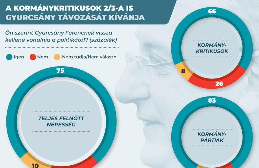 A magyarok háromnegyede nemet mond Gyurcsányra