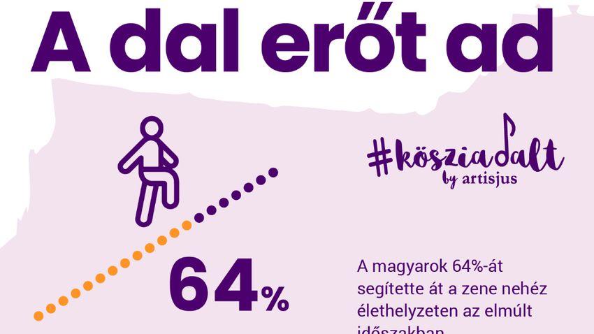 A magyaroknak sokat segített a zene a pandémia idején